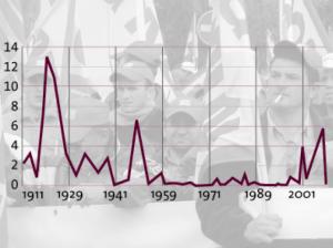 Jours de grève 1911-2005