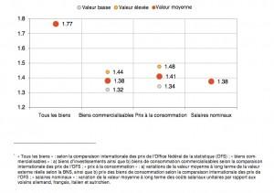 Cours CHF-EUR parité du pouvoir d'achat 2013 (source: USS)