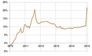 Surévaluation estimée du Franc par rapport à l'Euro (en %; source: USS)